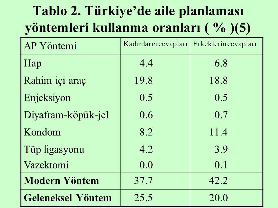Tablo 2. Türkiye'de aile planlaması yöntemleri kullanma oranları ( % )(5)