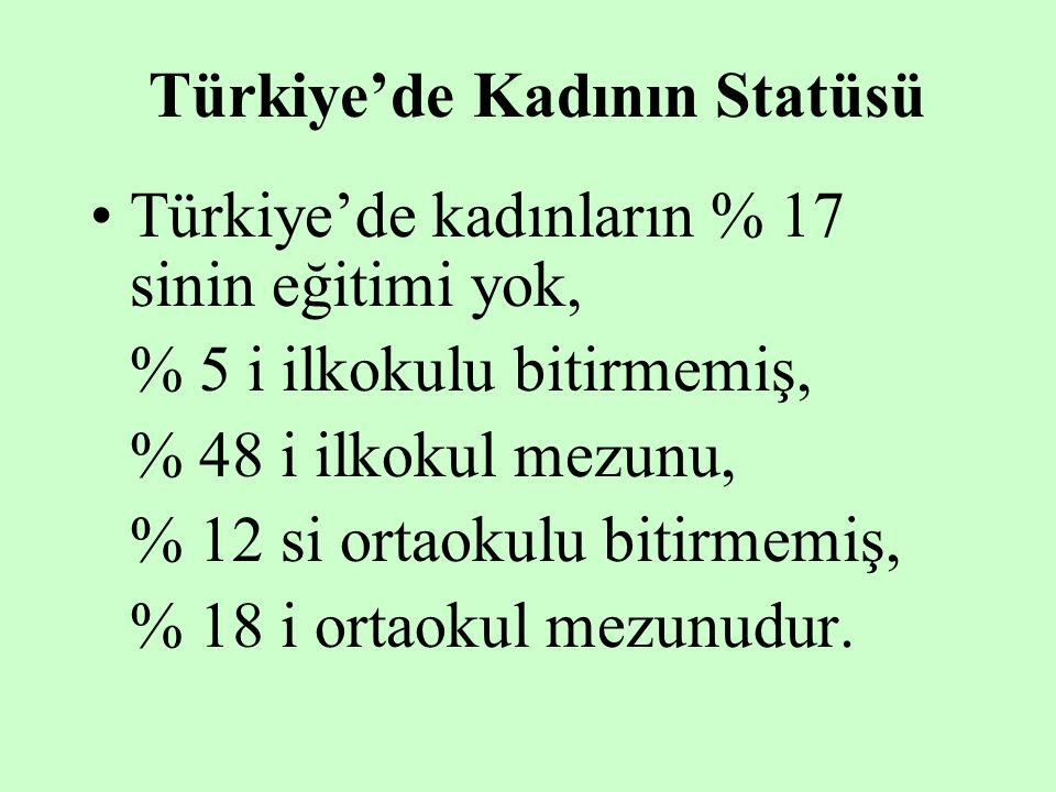 Türkiye'de Kadının Statüsü