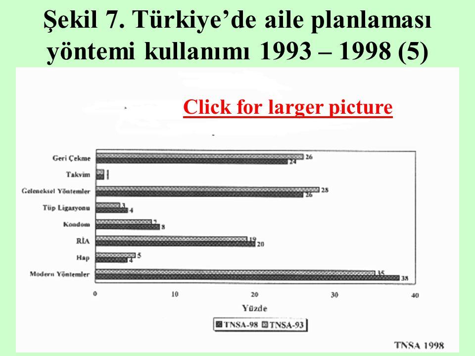 Şekil 7. Türkiye'de aile planlaması yöntemi kullanımı 1993 – 1998 (5)