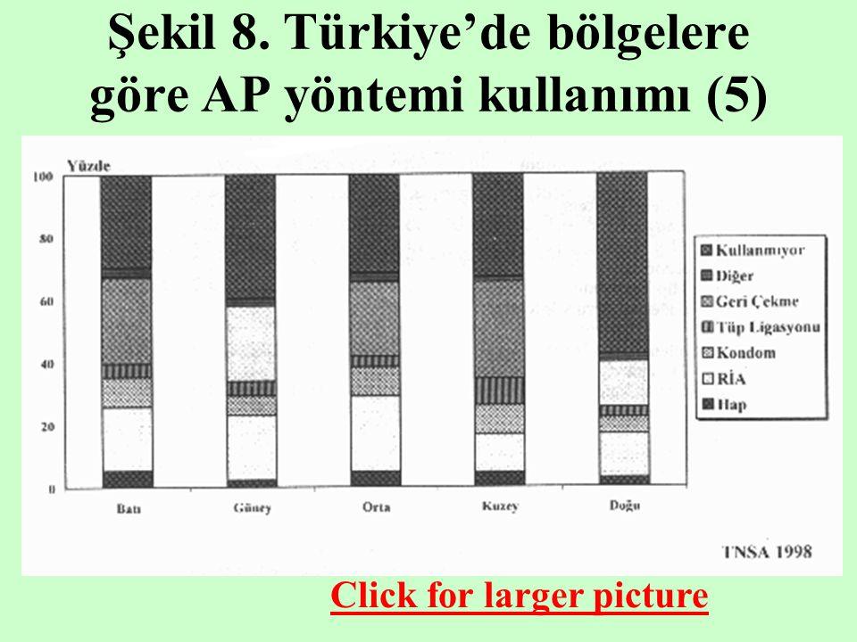 Şekil 8. Türkiye'de bölgelere göre AP yöntemi kullanımı (5)