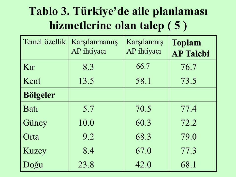 Tablo 3. Türkiye'de aile planlaması hizmetlerine olan talep ( 5 )