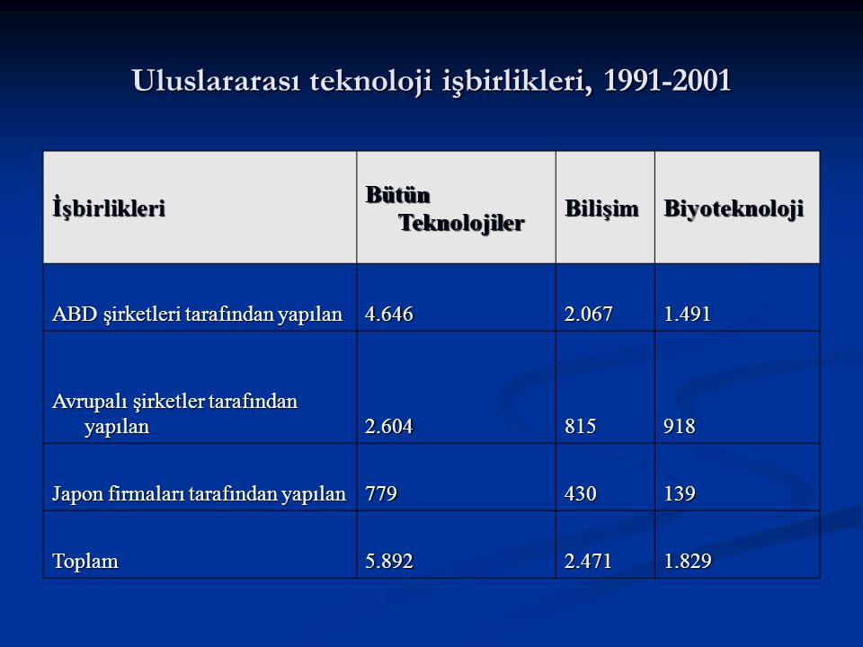 Uluslararası teknoloji işbirlikleri, 1991-2001