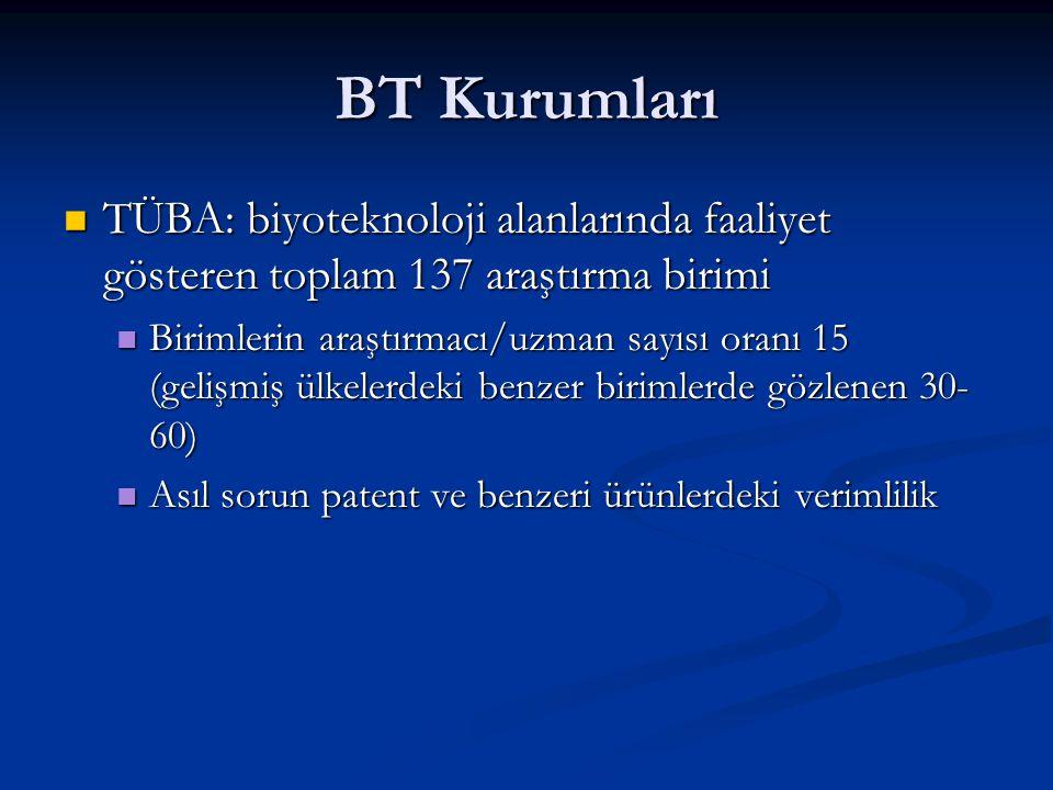 BT Kurumları TÜBA: biyoteknoloji alanlarında faaliyet gösteren toplam 137 araştırma birimi.