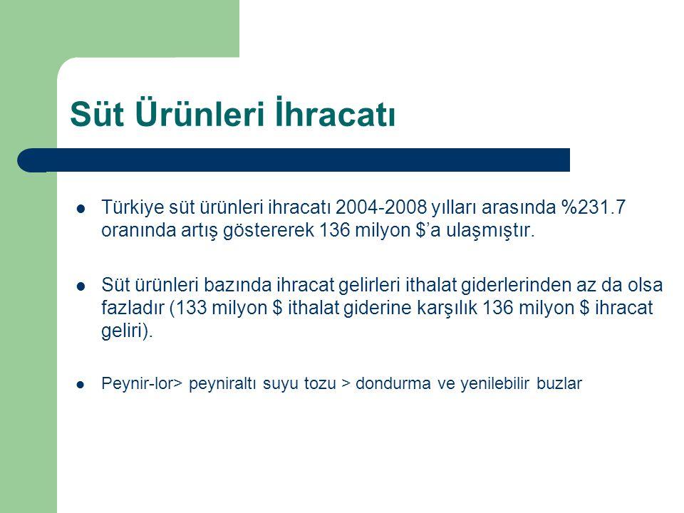 Süt Ürünleri İhracatı Türkiye süt ürünleri ihracatı 2004-2008 yılları arasında %231.7 oranında artış göstererek 136 milyon $'a ulaşmıştır.