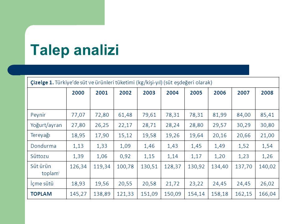 Talep analizi Çizelge 1. Türkiye'de süt ve ürünleri tüketimi (kg/kişi-yıl) (süt eşdeğeri olarak) 2000.