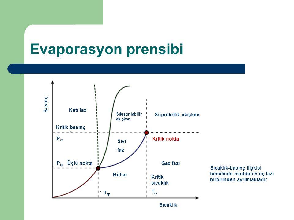 Evaporasyon prensibi Basınç Katı faz Süprekritik akışkan Kritik basınç