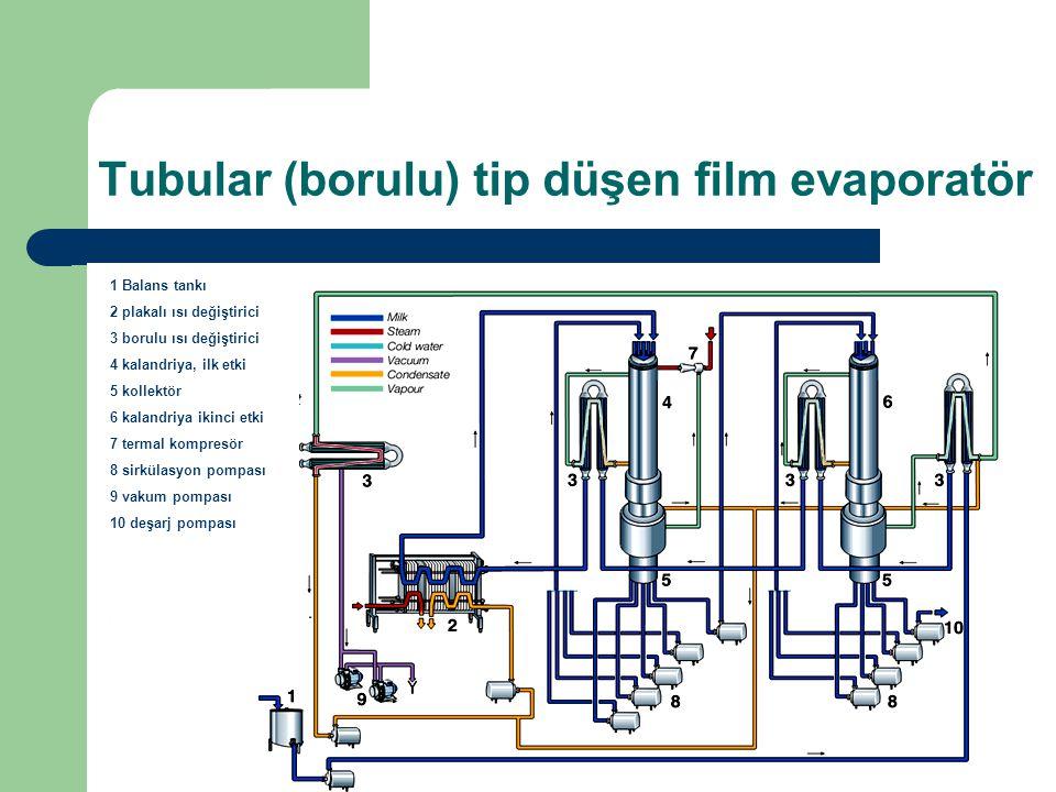 Tubular (borulu) tip düşen film evaporatör