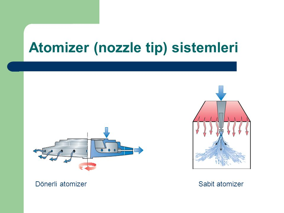 Atomizer (nozzle tip) sistemleri