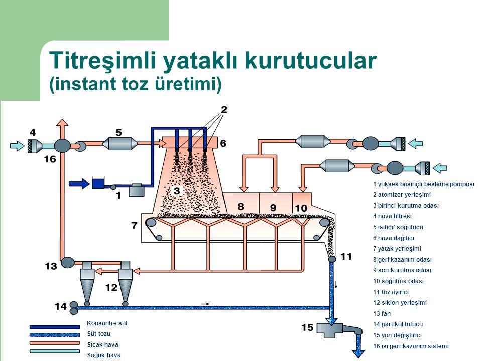 Titreşimli yataklı kurutucular (instant toz üretimi)