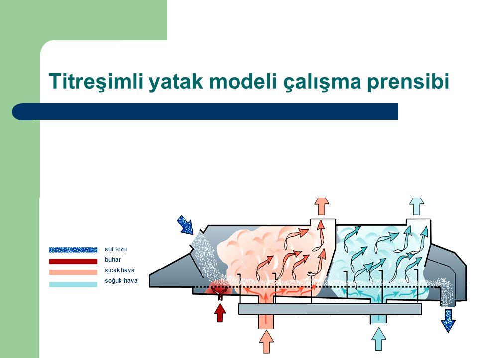Titreşimli yatak modeli çalışma prensibi
