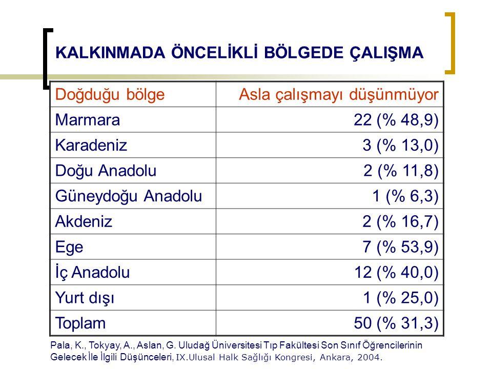 KALKINMADA ÖNCELİKLİ BÖLGEDE ÇALIŞMA