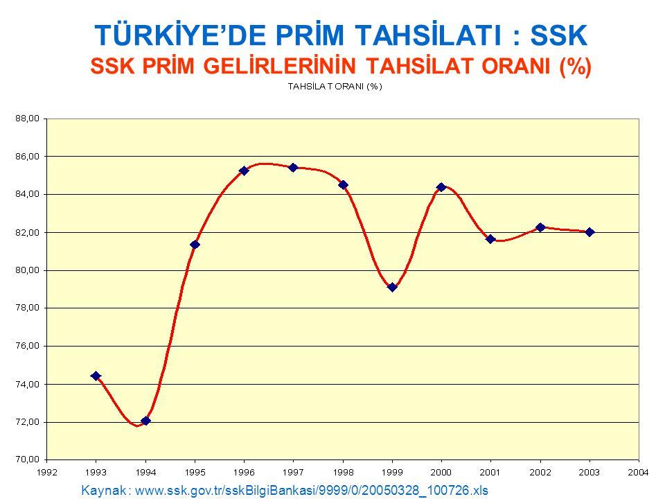 TÜRKİYE'DE PRİM TAHSİLATI : SSK SSK PRİM GELİRLERİNİN TAHSİLAT ORANI (%)
