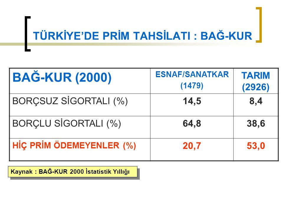 TÜRKİYE'DE PRİM TAHSİLATI : BAĞ-KUR