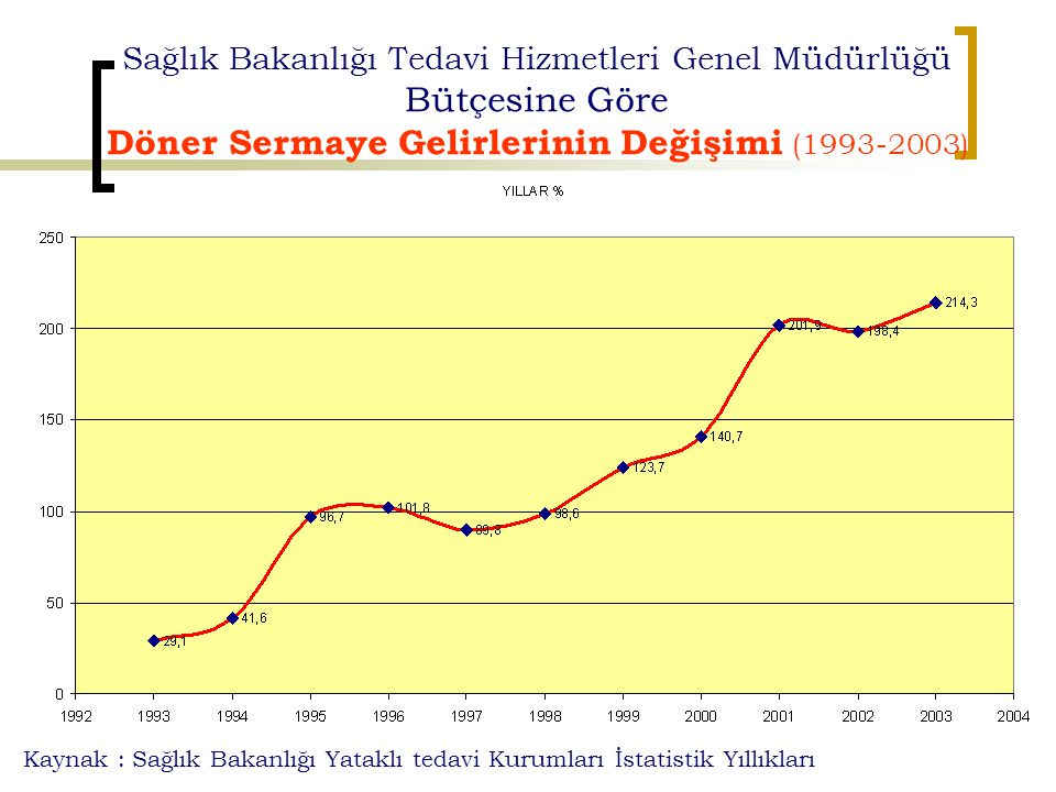 Döner Sermaye Gelirlerinin Değişimi (1993-2003)