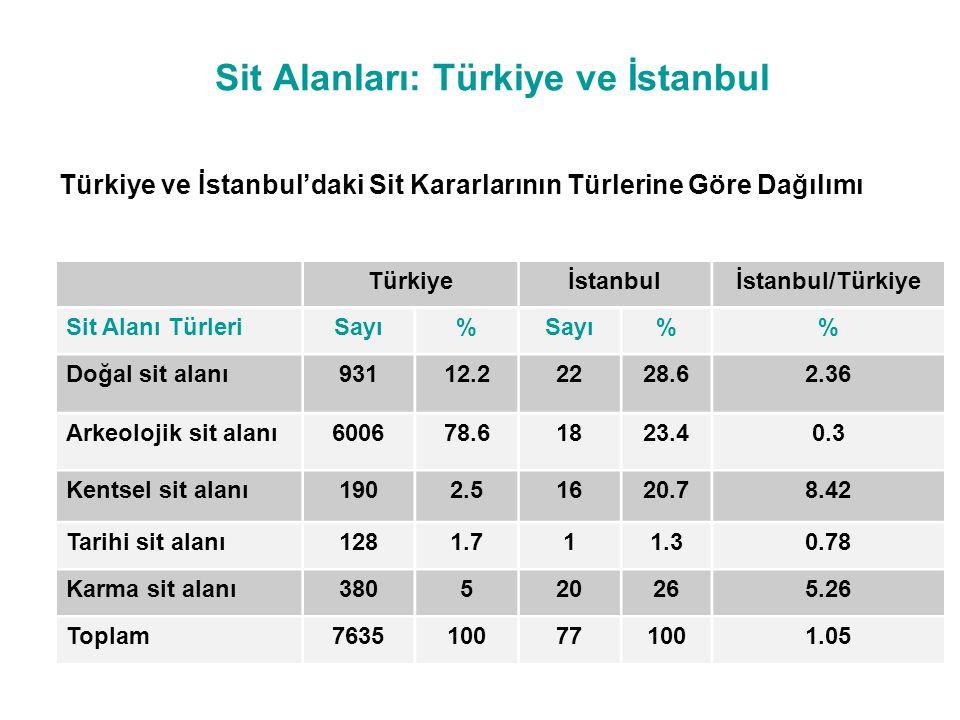 Sit Alanları: Türkiye ve İstanbul
