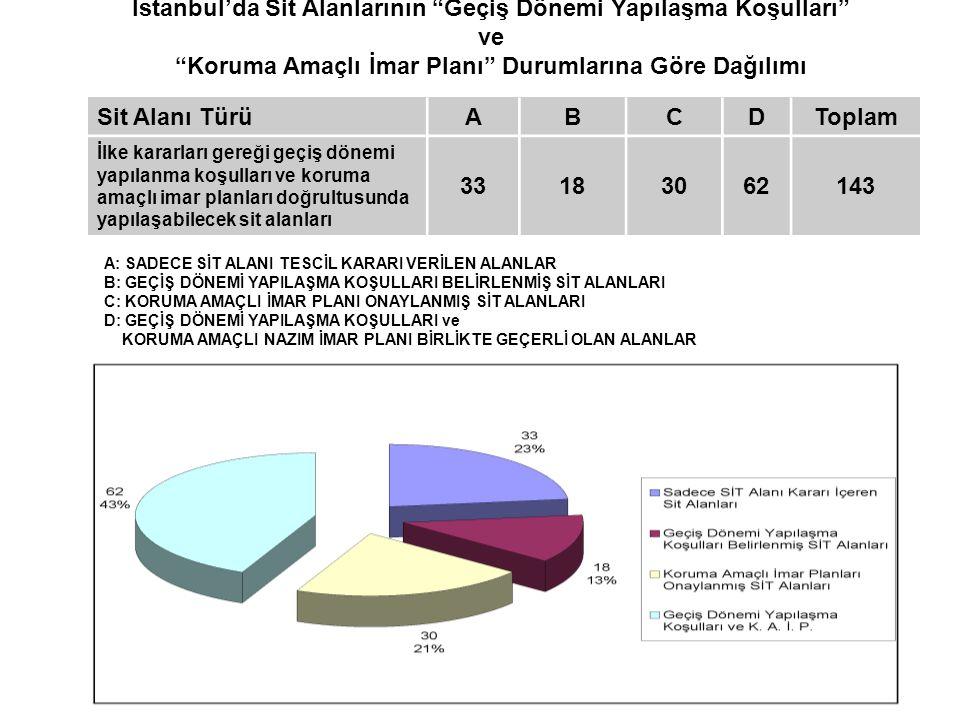 İstanbul'da Sit Alanlarının Geçiş Dönemi Yapılaşma Koşulları ve