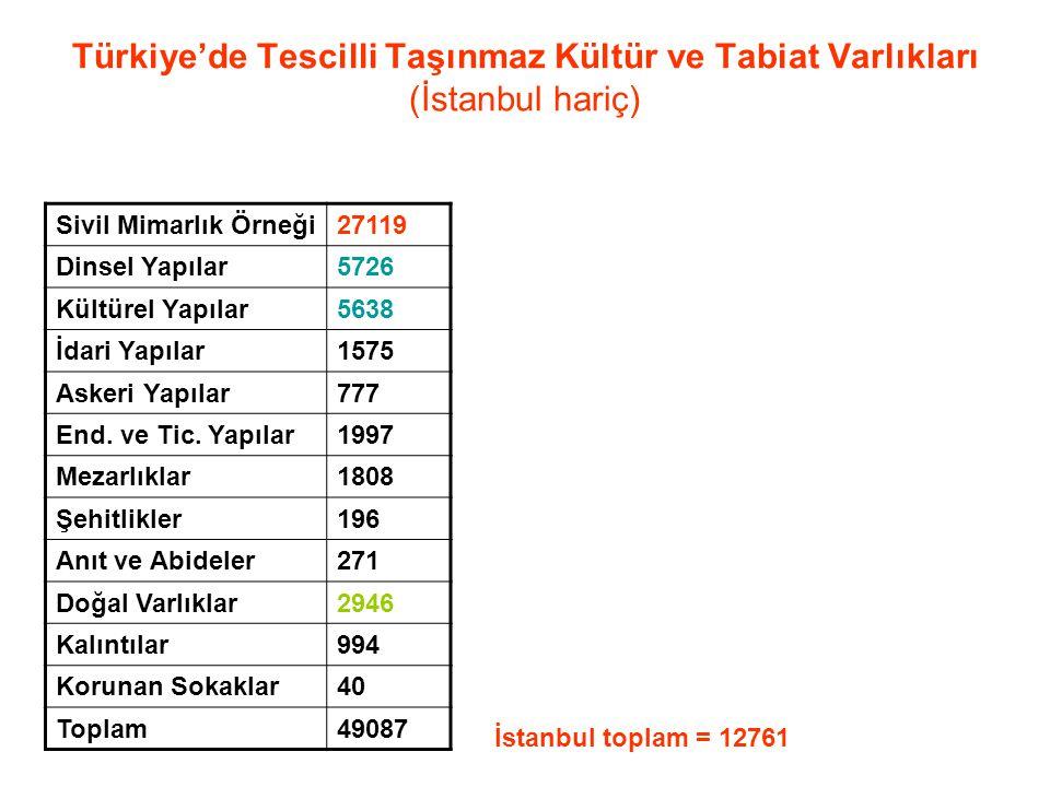 Türkiye'de Tescilli Taşınmaz Kültür ve Tabiat Varlıkları (İstanbul hariç)