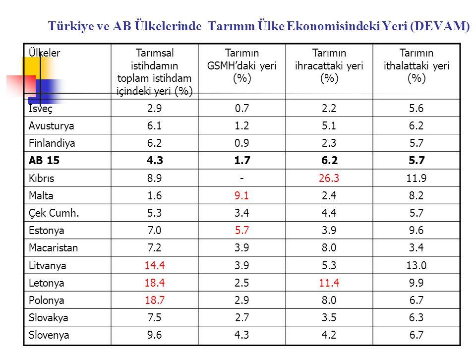 Türkiye ve AB Ülkelerinde Tarımın Ülke Ekonomisindeki Yeri (DEVAM)