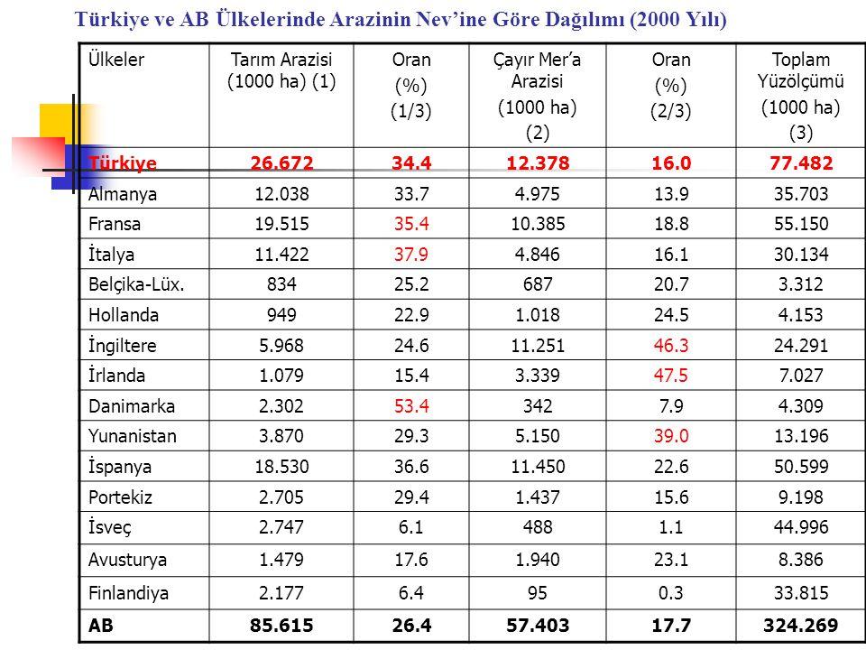 Türkiye ve AB Ülkelerinde Arazinin Nev'ine Göre Dağılımı (2000 Yılı)