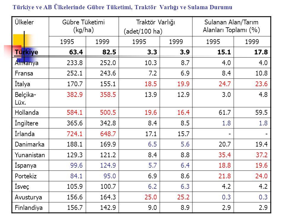 Gübre Tüketimi (kg/ha) Traktör Varlığı (adet/100 ha)