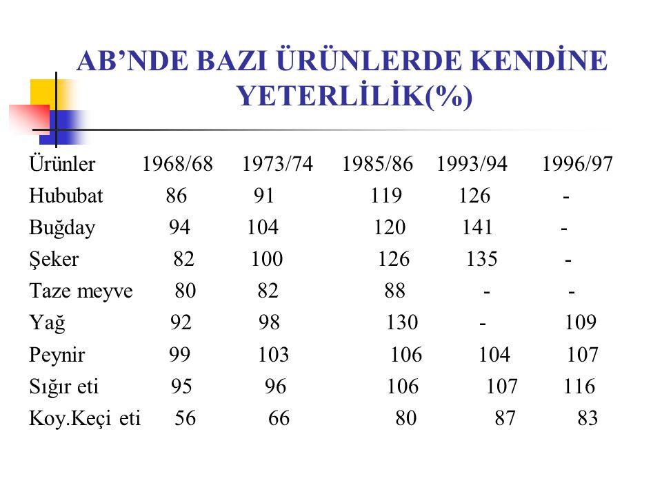 AB'NDE BAZI ÜRÜNLERDE KENDİNE YETERLİLİK(%)
