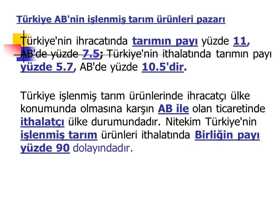 Türkiye AB nin işlenmiş tarım ürünleri pazarı Türkiye nin ihracatında tarımın payı yüzde 11, AB de yüzde 7.5; Türkiye nin ithalatında tarımın payı yüzde 5.7, AB de yüzde 10.5 dir.