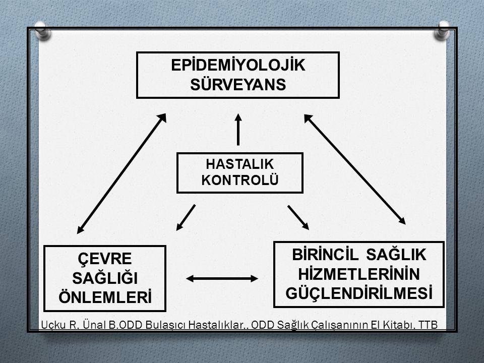 EPİDEMİYOLOJİK SÜRVEYANS