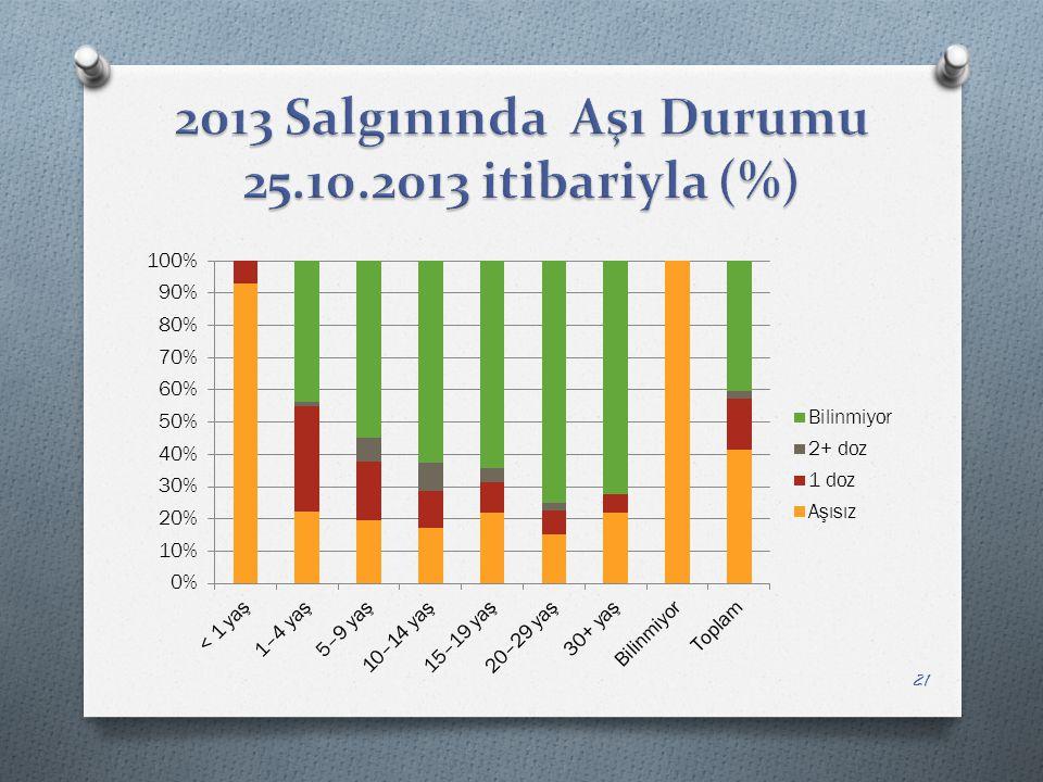 2013 Salgınında Aşı Durumu 25.10.2013 itibariyla (%)