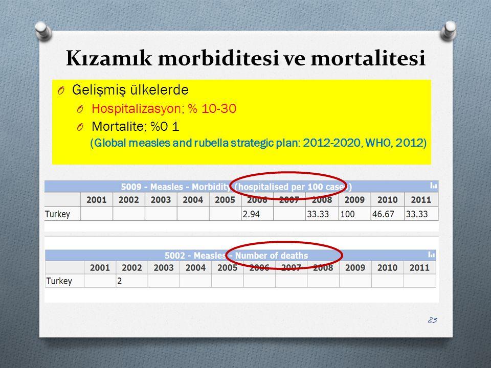 Kızamık morbiditesi ve mortalitesi