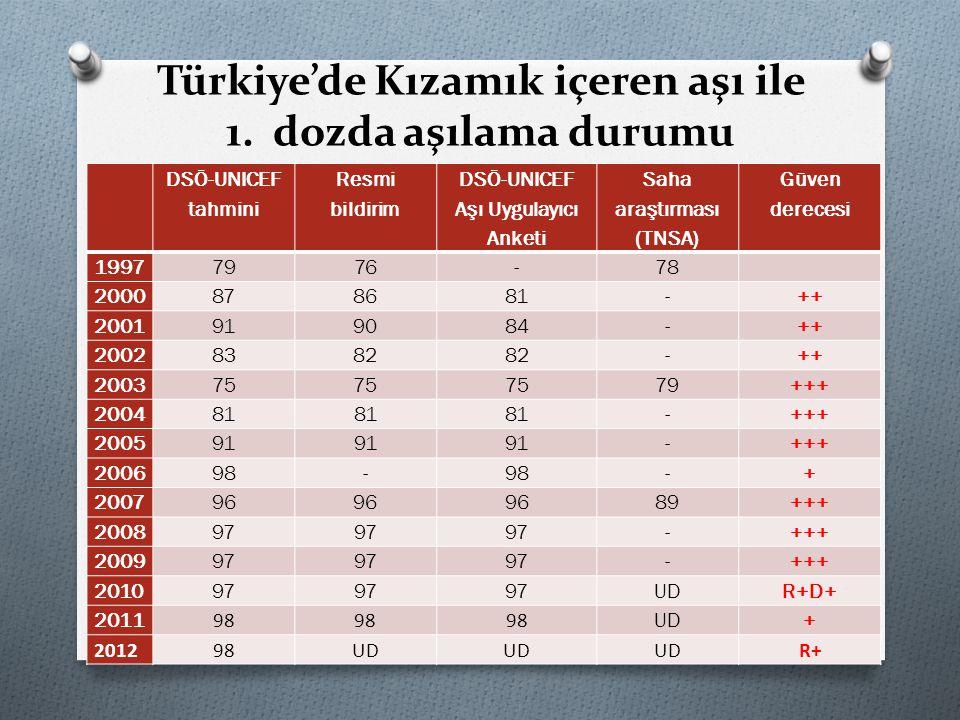 Türkiye'de Kızamık içeren aşı ile 1. dozda aşılama durumu