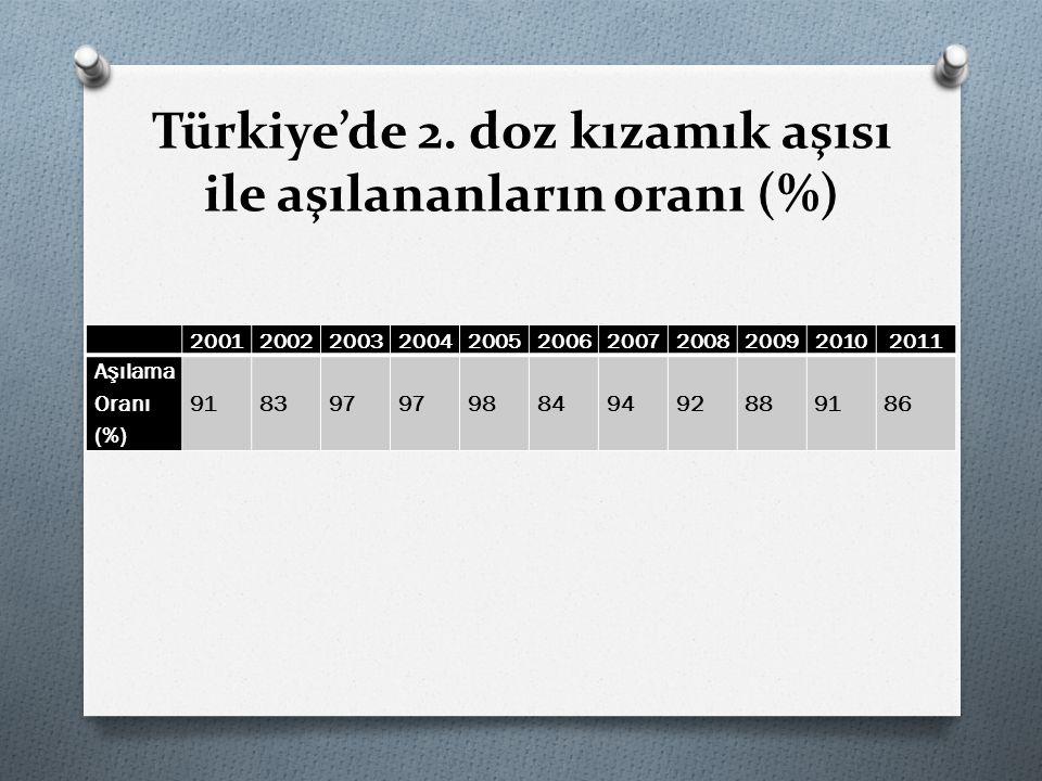 Türkiye'de 2. doz kızamık aşısı ile aşılananların oranı (%)