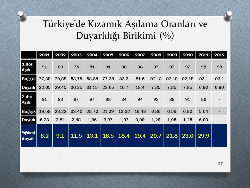 Türkiye'de Kızamık Aşılama Oranları ve Duyarlılığı Birikimi (%)