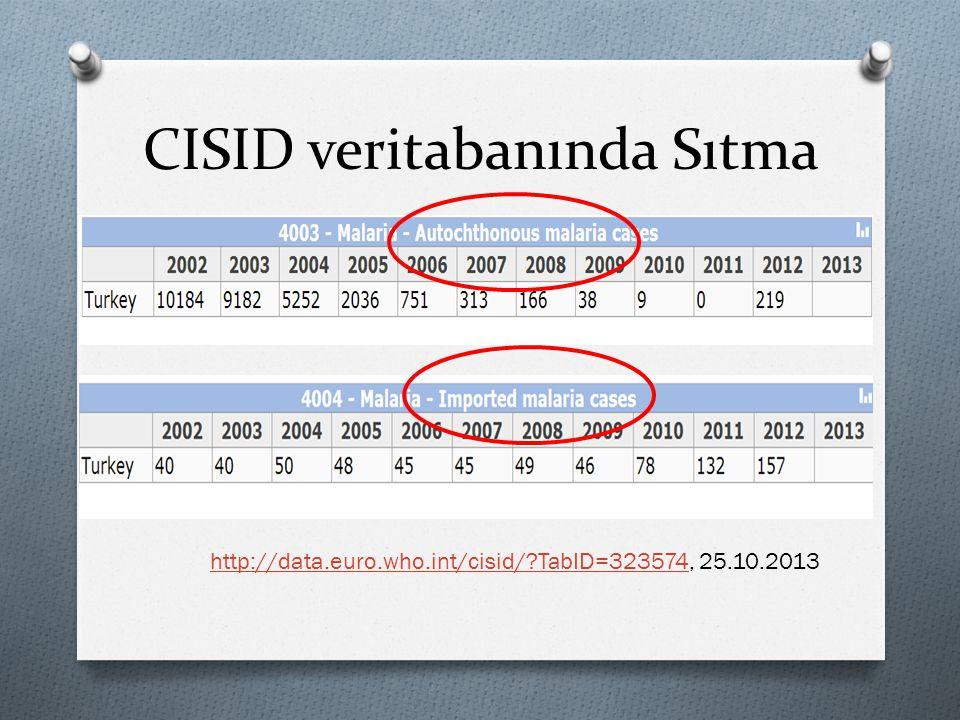 CISID veritabanında Sıtma