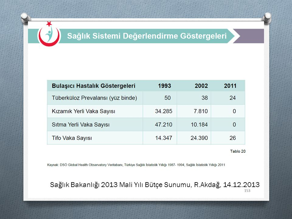 Sağlık Bakanlığı 2013 Mali Yılı Bütçe Sunumu, R.Akdağ, 14.12.2013