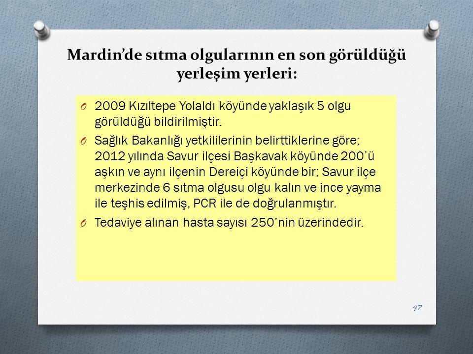 Mardin'de sıtma olgularının en son görüldüğü yerleşim yerleri: