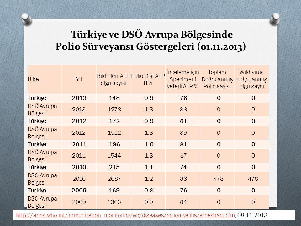 Türkiye ve DSÖ Avrupa Bölgesinde Polio Sürveyansı Göstergeleri (01. 11