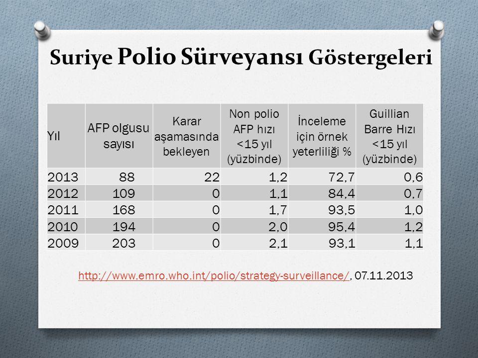 Suriye Polio Sürveyansı Göstergeleri