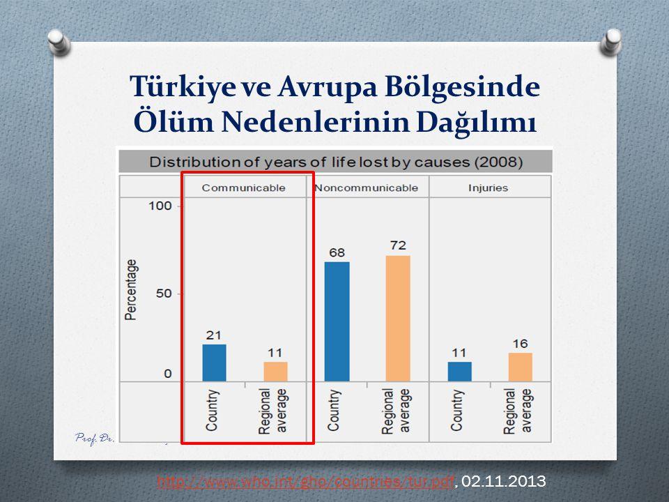 Türkiye ve Avrupa Bölgesinde Ölüm Nedenlerinin Dağılımı