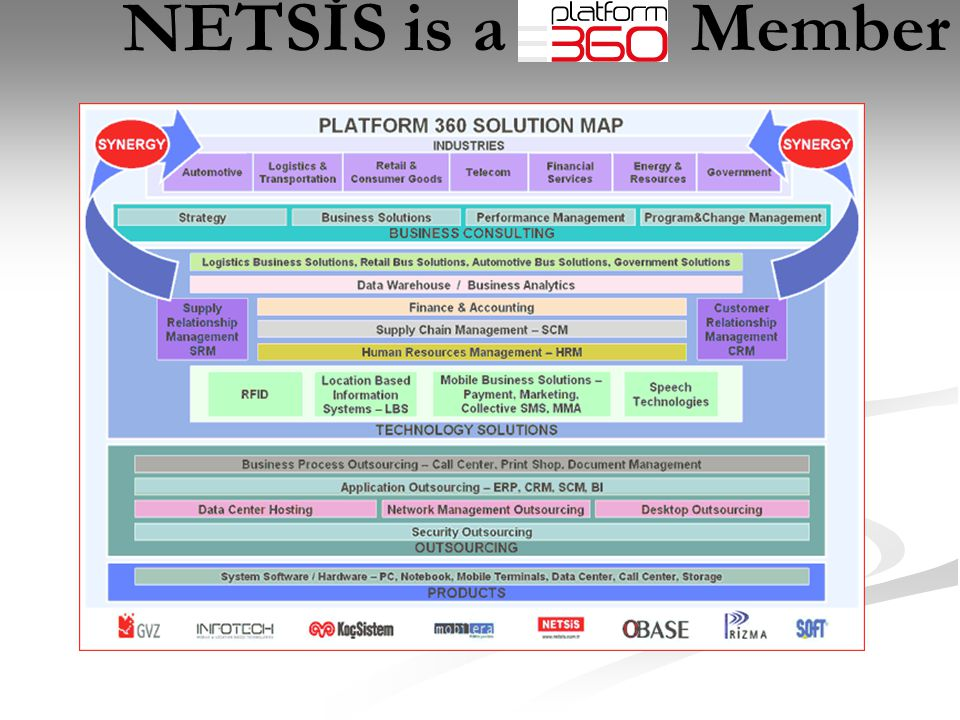 NETSİS is a Member Netsis Technology Solutions: