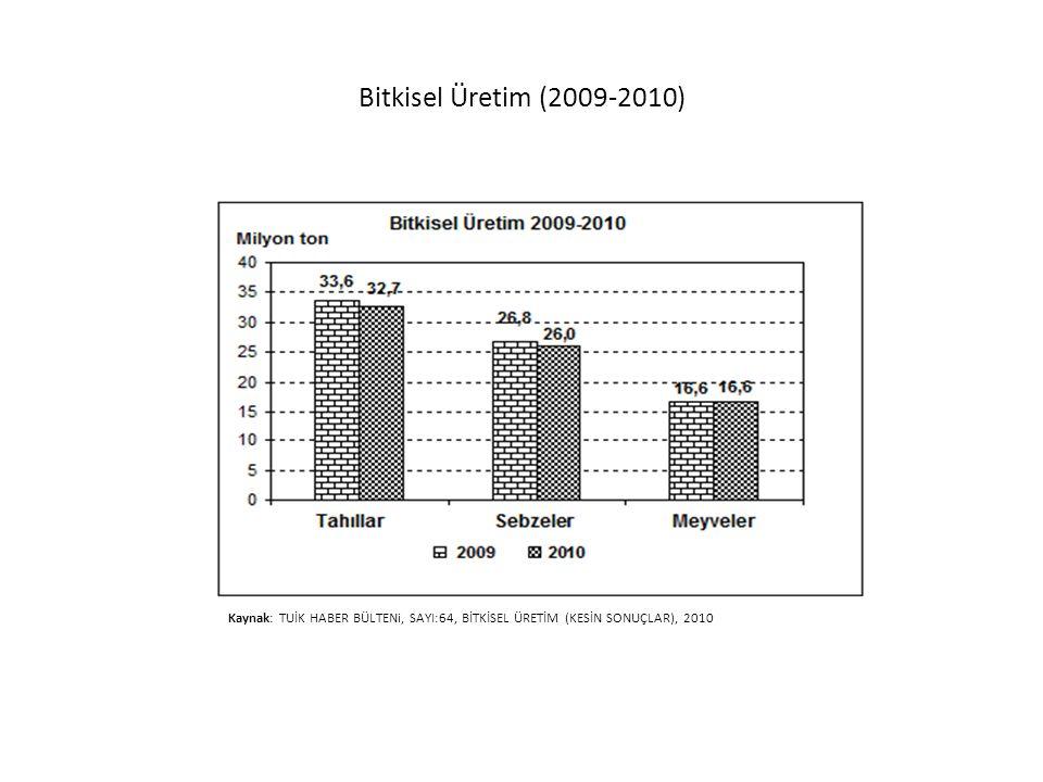 Bitkisel Üretim (2009-2010) Kaynak: TUİK HABER BÜLTENi, SAYI:64, BİTKİSEL ÜRETİM (KESİN SONUÇLAR), 2010.