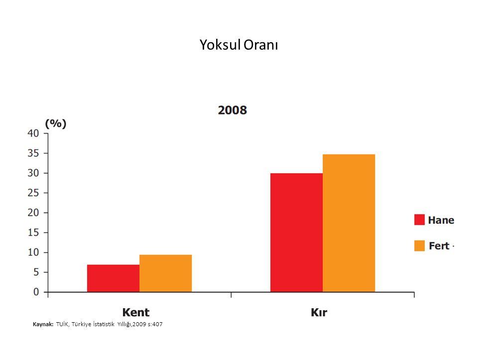 Yoksul Oranı Kaynak: TUİK, Türkiye İstatistik Yıllığı,2009 s:407