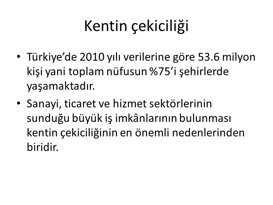 Kentin çekiciliği Türkiye'de 2010 yılı verilerine göre 53.6 milyon kişi yani toplam nüfusun %75'i şehirlerde yaşamaktadır.