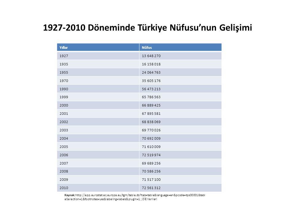 1927-2010 Döneminde Türkiye Nüfusu'nun Gelişimi