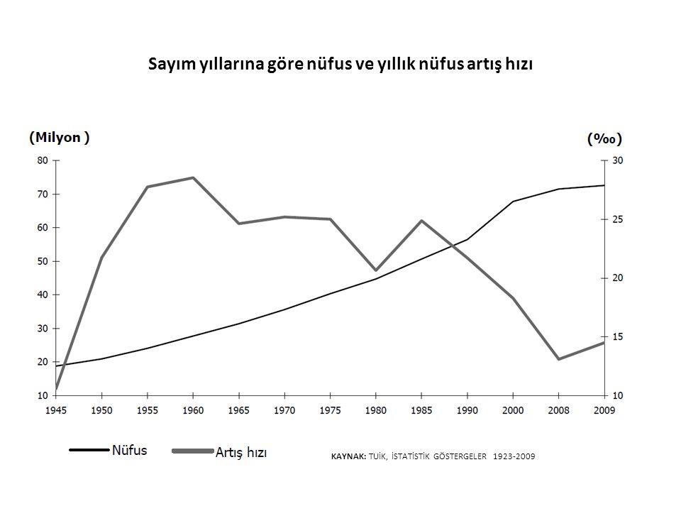 Sayım yıllarına göre nüfus ve yıllık nüfus artış hızı