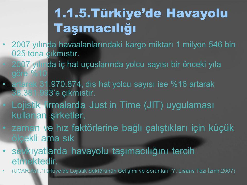1.1.5.Türkiye'de Havayolu Taşımacılığı