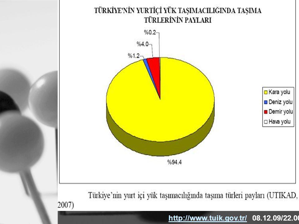 http://www.tuik.gov.tr/ 08.12.09/22.00