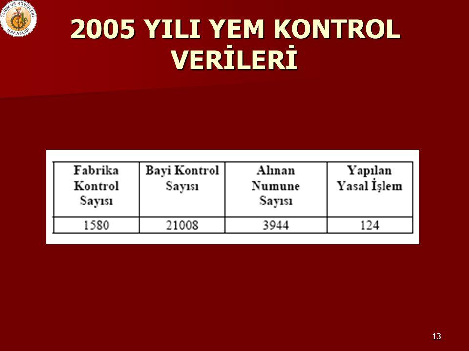 2005 YILI YEM KONTROL VERİLERİ