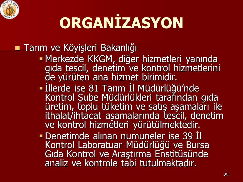 ORGANİZASYON Tarım ve Köyişleri Bakanlığı