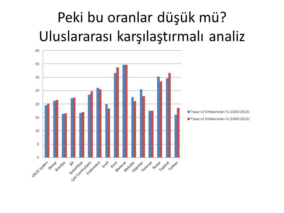Peki bu oranlar düşük mü Uluslararası karşılaştırmalı analiz