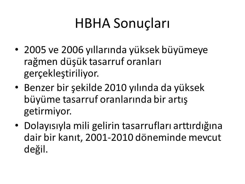 HBHA Sonuçları 2005 ve 2006 yıllarında yüksek büyümeye rağmen düşük tasarruf oranları gerçekleştiriliyor.